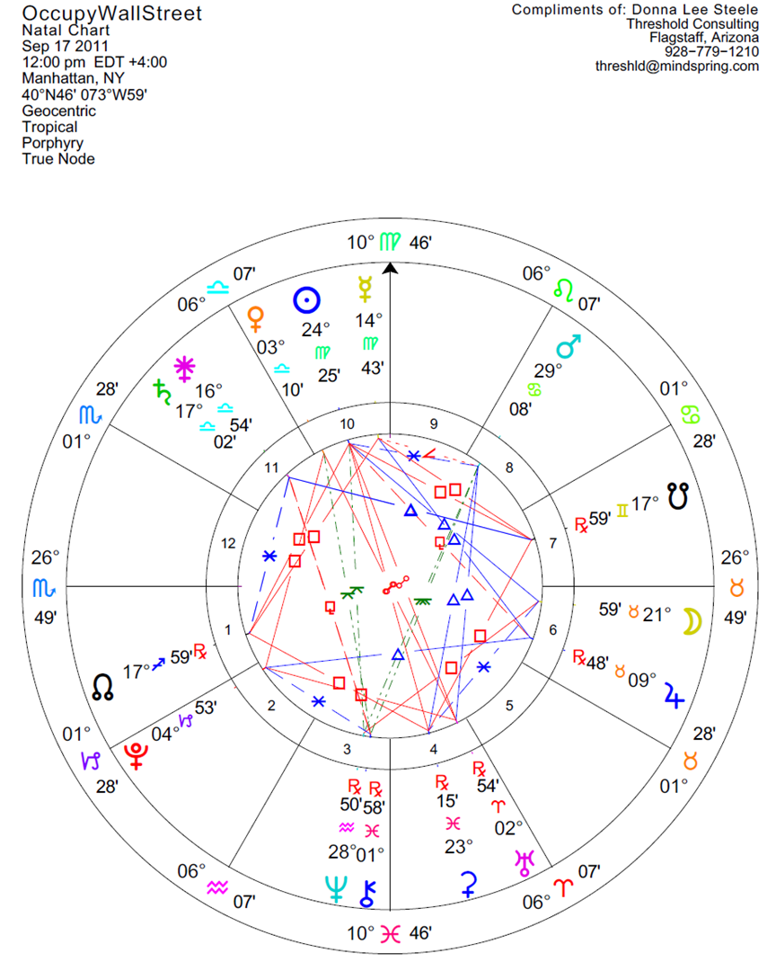 Astrological chart threshold consulting by donna lee steele indeed revolution is once again in the air and in the streets so what will occupy wall street accomplish lets take a look at the chart 1200 pm nvjuhfo Choice Image